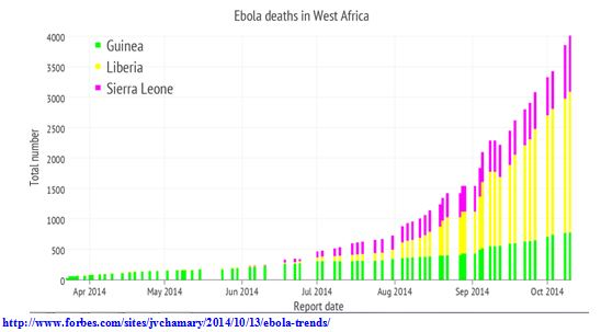 Exponential Growth of Ebola Infections Chart