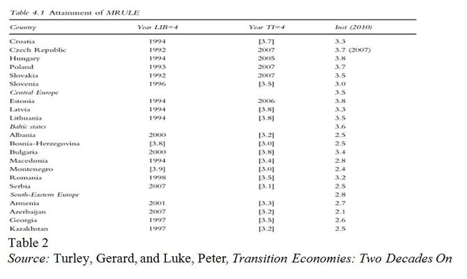 Transition Economies: Two Decades On Chart