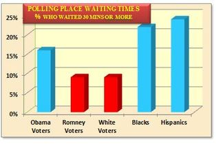 U.S. polling place waiting times