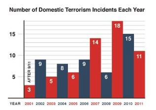 Number of Domestic Terrorism Incident Each Year