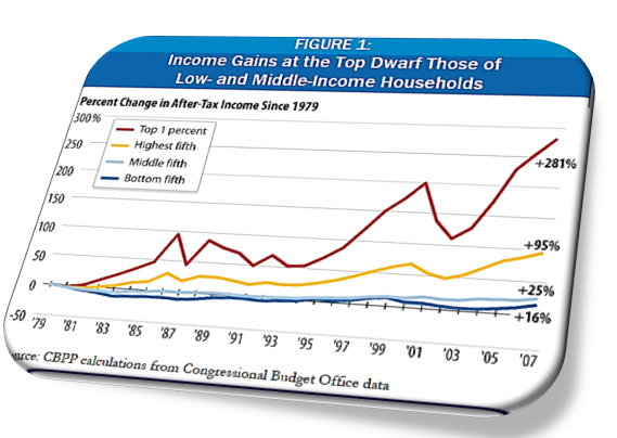 Income Discrepancy Chart