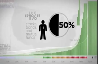 Top 1% Share of Stocks, Bonds, and Mutual Funds