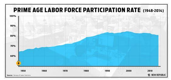 Prime Age Participation Rate Chart
