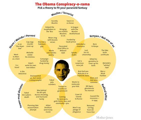 Obama Conspiracy Theories Venn Diagram
