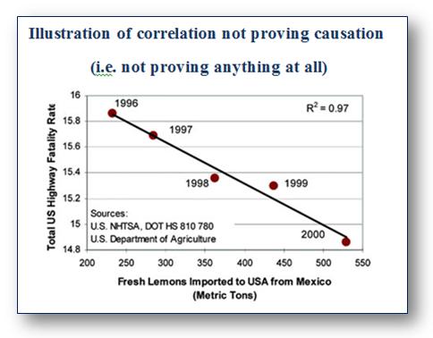 Illustration of Correlation Not Proving Causation