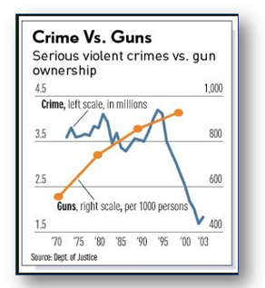 Crime vs Guns