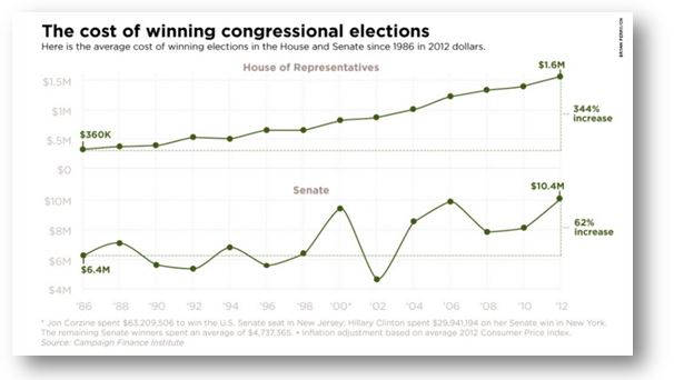 "The ""cost"" of winning Congressional elections is skyrocketing"