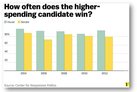 How often does the higher spending American politician win?