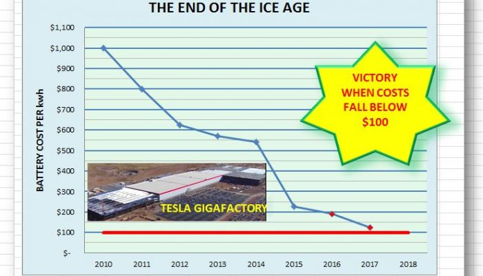 The End of the I.C.E. Age is Now Imminent