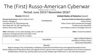 The (First) Russo-American Cyberwar: How Obama Lost & Putin Won, Ensuring a Trump Victory