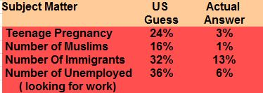 American Ignorance Table