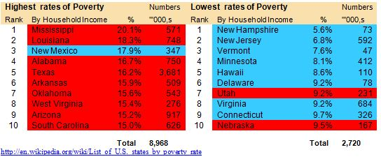 State Poverty Tables