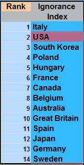 Ignorance Index