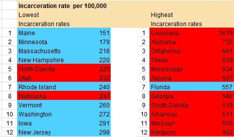 Incarceration Rate Conservative States