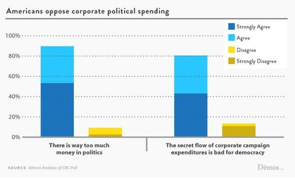 Americans Oppose Corporate Political Spending Chart