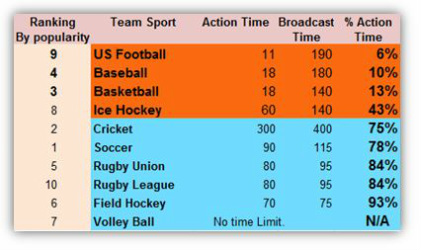 Action Time Per Sport