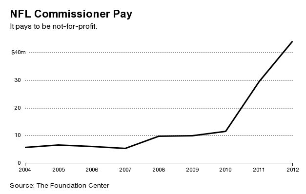 NFL Commissioner Pay