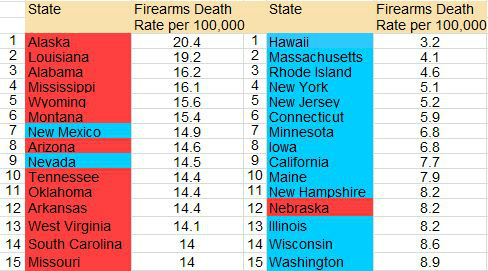 Firearm Deaths By States