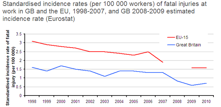Job Fatalities Chart