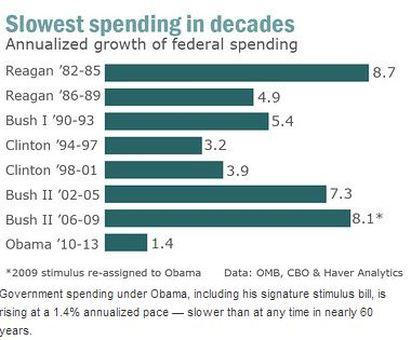 Gallup Deficit Spending Chart