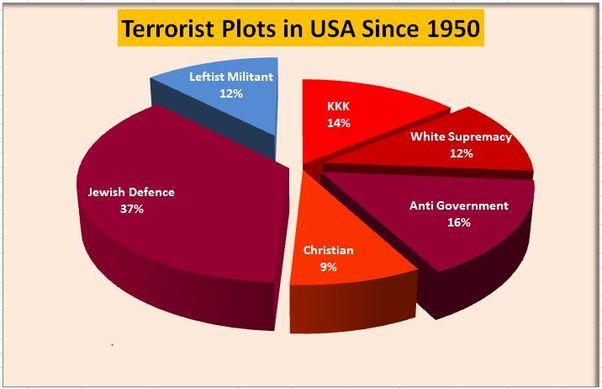 Terrorist Plots in US Since 1950