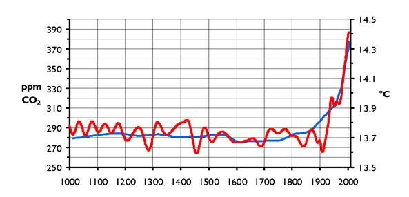 Hockey Stick Climate Change Theory Chart