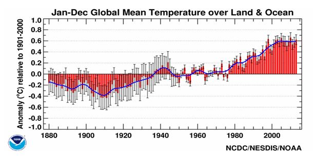 NOAA Global Mean Temperature Over Land and Ocean