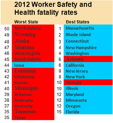 2012 Worker Safety and Health Fatality Rates