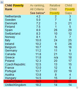 Child Poverty Rank