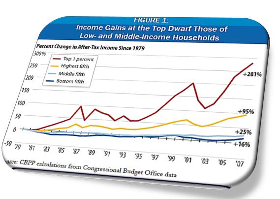 Income Discrepancy Chart