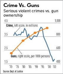 Crime Vs. Guns New York City Chart