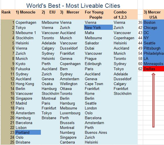 World's Best - Most Liveable Cities