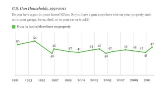 Gallup Poll: Gun Households