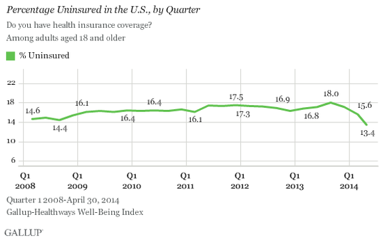 Gallup-Percentage Uninsured