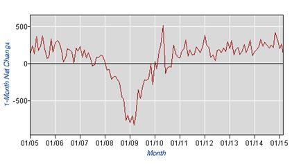 Yearly Job Losses Gains