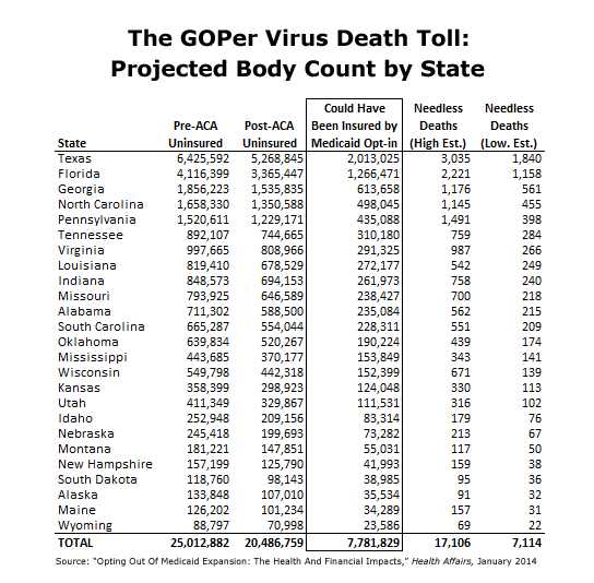 GOP State Virus Death Toll
