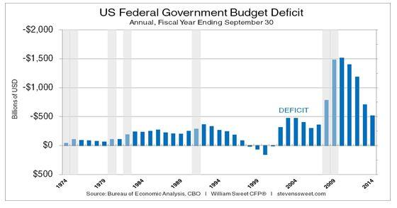 Federal Deficits Per Since 1974