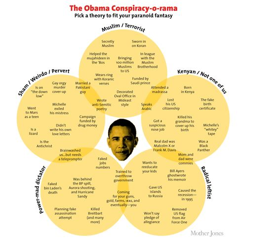 Obama Conspiracy Theories Venn Diagram