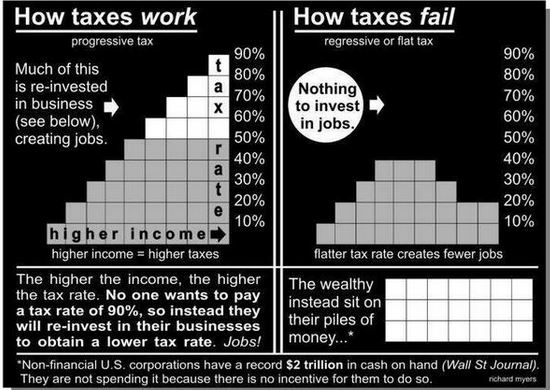 Progressive v. Regressive Tax Rates