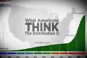 Income Distribution Perception