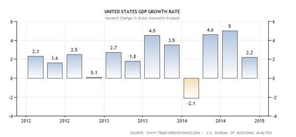 US GDP Growth Per Quarter