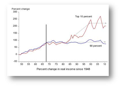 Percent change in real income since 1948
