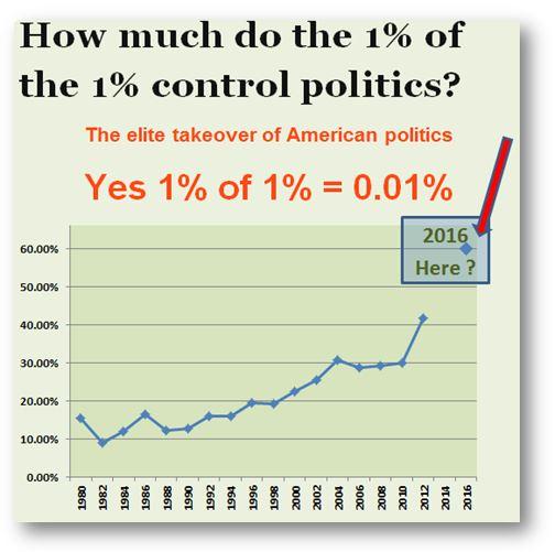 .01 percent controls 60 percent of politics