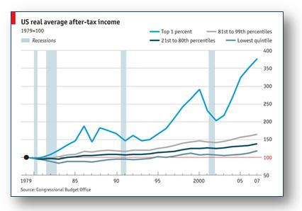 US real average after-tax income 1979-2007