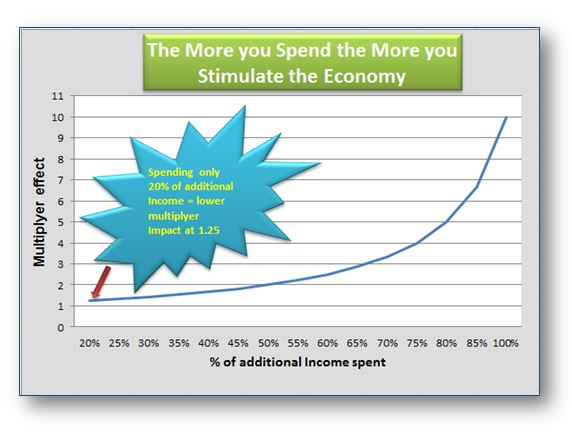 The more money spent, the more economy is stimulated