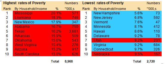 Highest/Lowest rates of poverty by US States