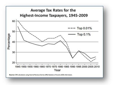 Average tax rates for highest income taxpayers—1945-2009