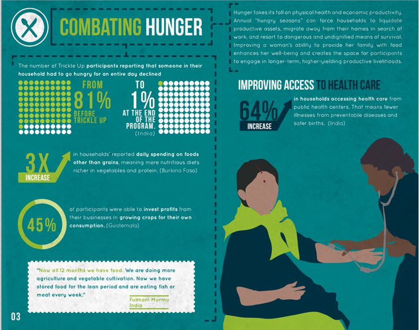 Trickle up on the ground—combating hunger