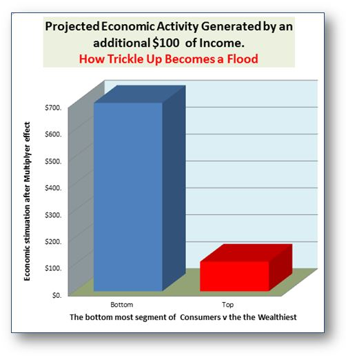 How Trickle-up becomes a flood