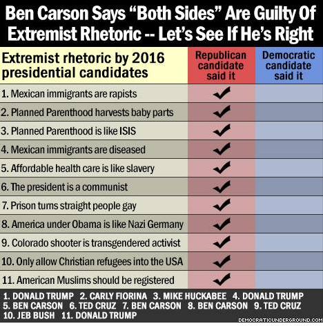 Extremist rhetoric is apparent solely on the Stupidparty side.